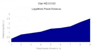 HD10180 logarithmic