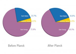 speculated dark matter percentages