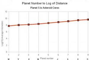 logarithmic planet distances